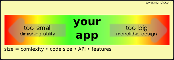 Scope of an app