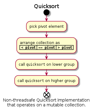 "@startuml  title Quicksort  start :pick pivot element; :arrange collection as\n| """"< pivot"""" 