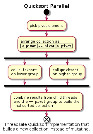 "@startuml  title Quicksort Parallel  start :pick pivot element; :arrange collection as\n| """"< pivot"""" 